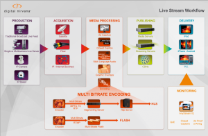 AnyStream Live Stream Workflow Diagram 9 13 13
